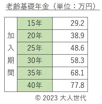 老齢基礎年金の早見表
